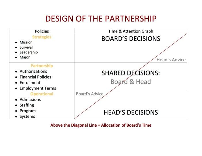 design-of-the-partnership